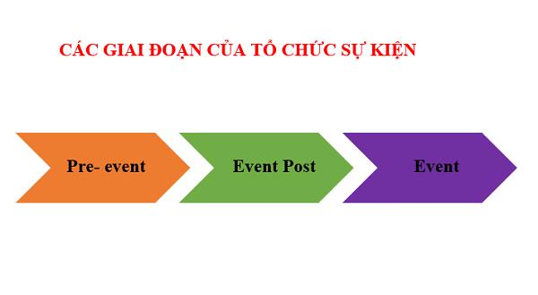Quy trình tổ chức một sự kiện thành công